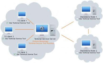 Terminal_Service